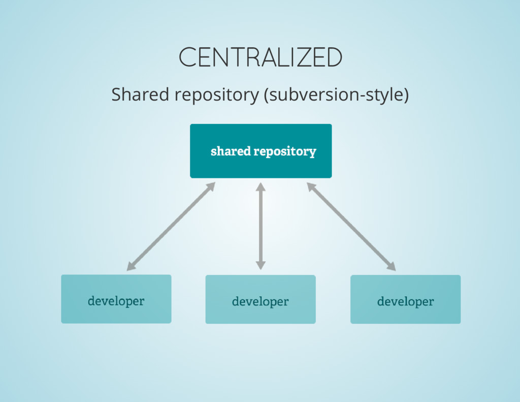 CENTRALIZED Shared repository (subversion-style)