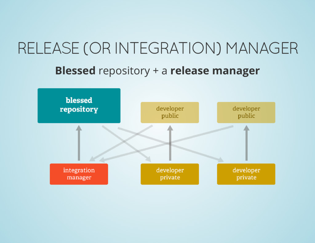 RELEASE (OR INTEGRATION) MANAGER Blessed reposi...
