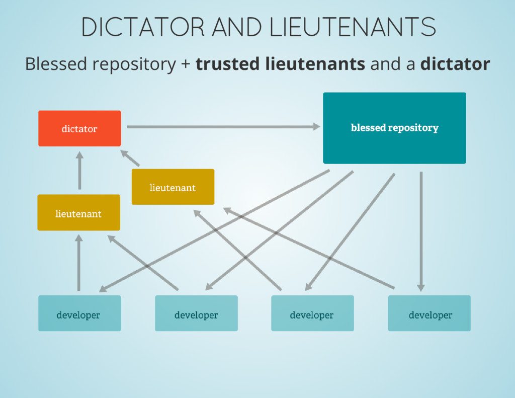 DICTATOR AND LIEUTENANTS Blessed repository + t...