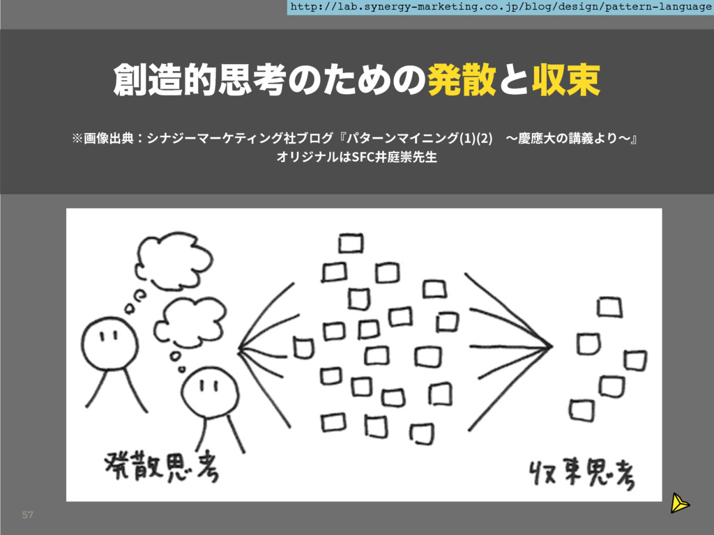 57 http://lab.synergy-marketing.co.jp/blog/desi...