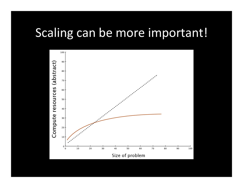 Scaling	
