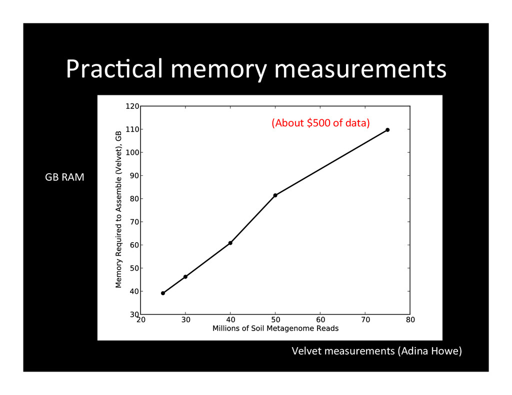 PracGcal	