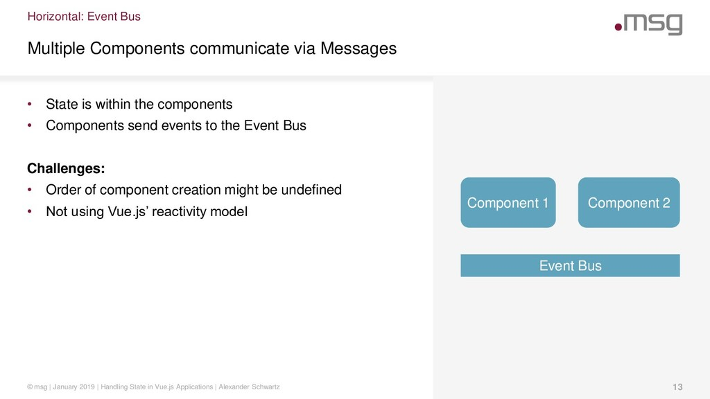 Horizontal: Event Bus Multiple Components commu...