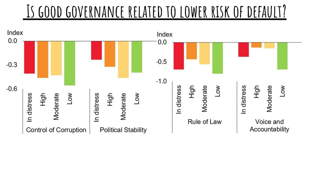 Is good governance related to lower risk of def...