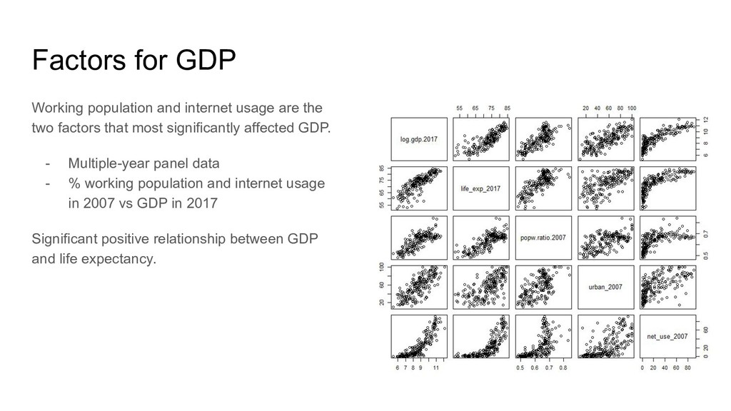 Factors for GDP Working population and internet...