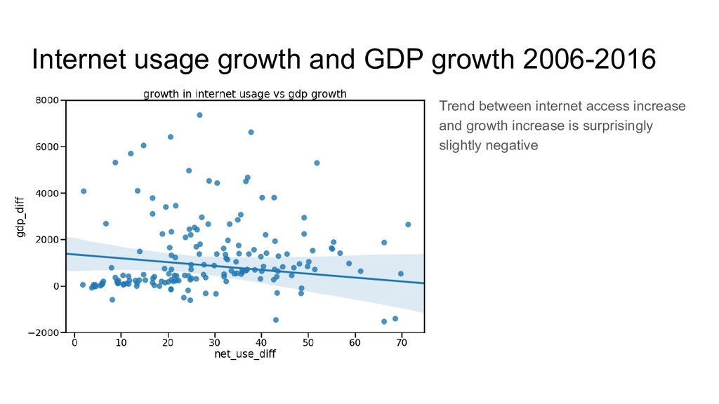 Internet usage growth and GDP growth 2006-2016 ...
