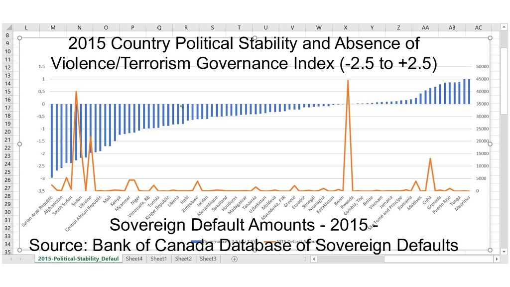 2015 Country Political Stability and Absence of...