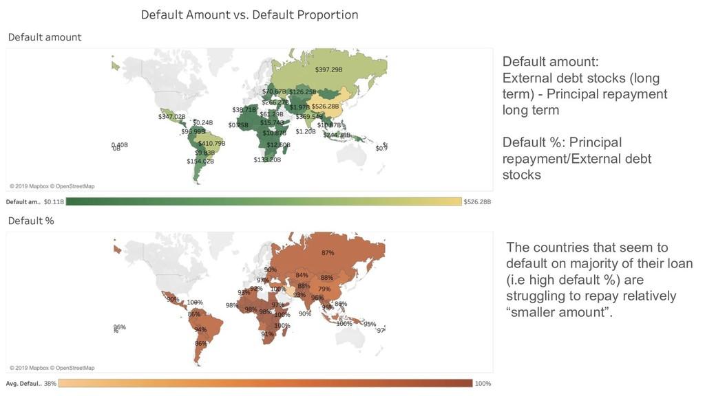 Default amount: External debt stocks (long term...