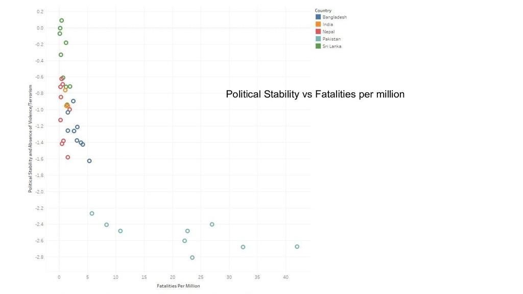 Political Stability vs Fatalities per million