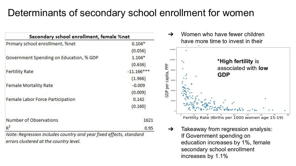 Determinants of secondary school enrollment for...