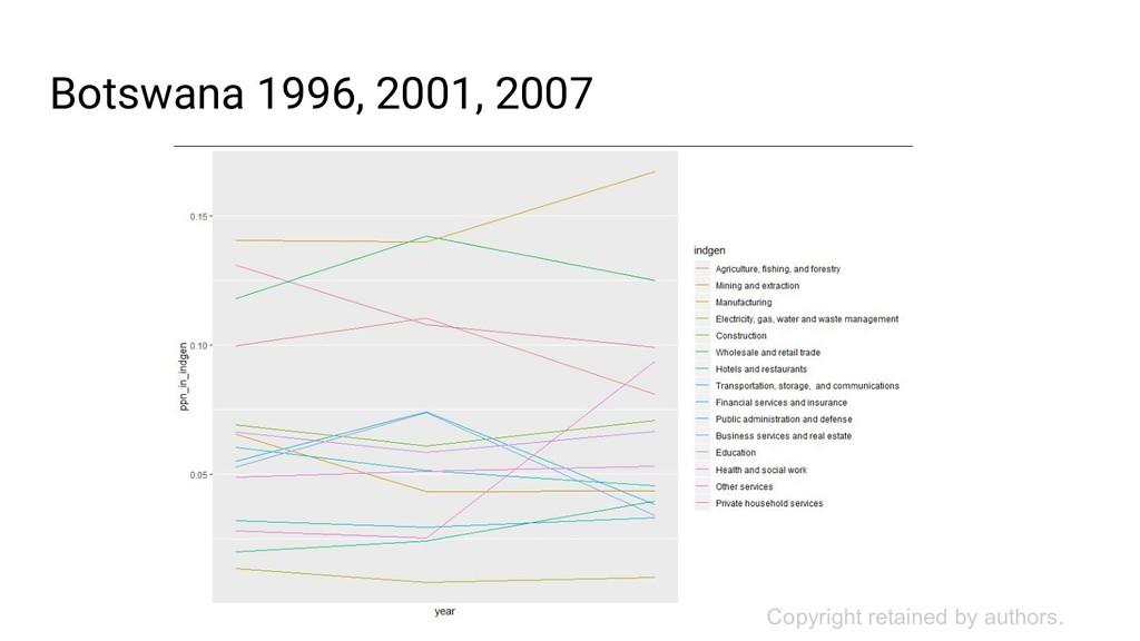 Botswana 1996, 2001, 2007 Copyright retained by...
