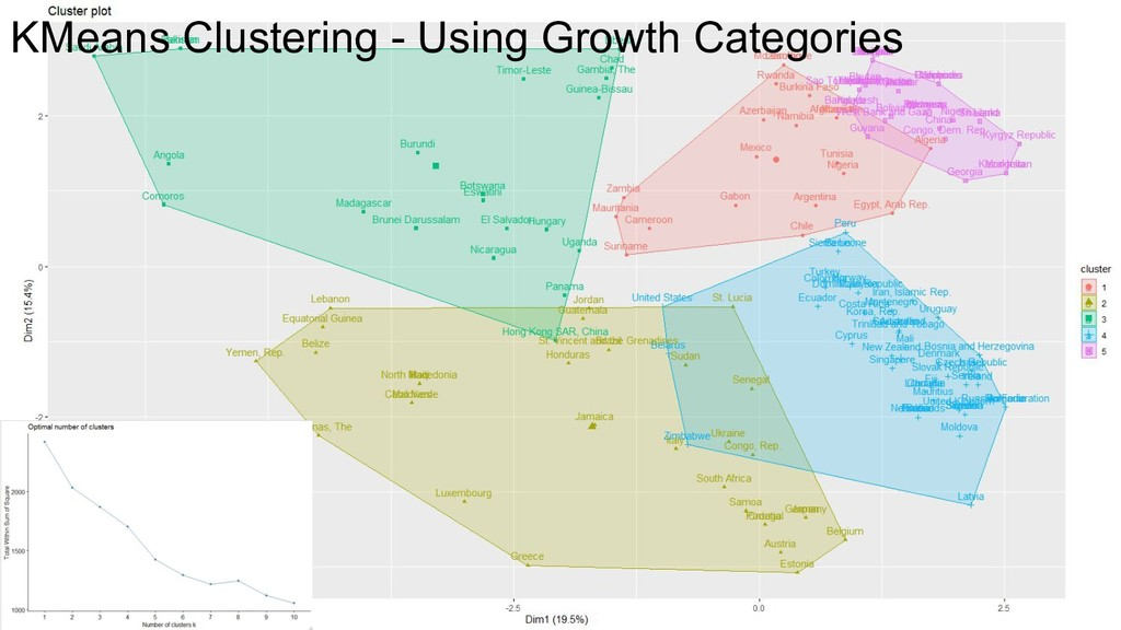 KMeans Clustering - Using Growth Categories