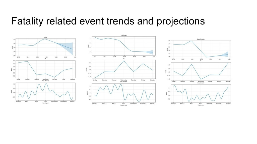 Fatality related event trends and projections