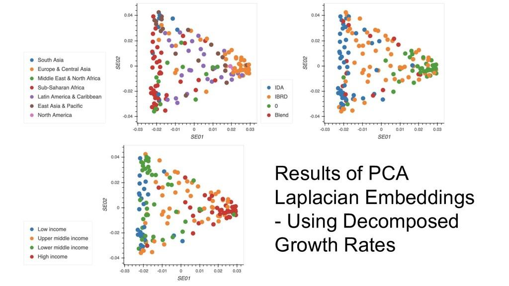 Results of PCA Laplacian Embeddings - Using Dec...