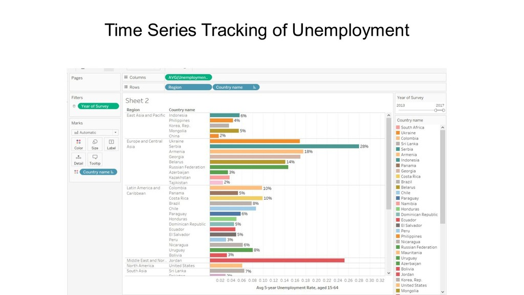 Time Series Tracking of Unemployment
