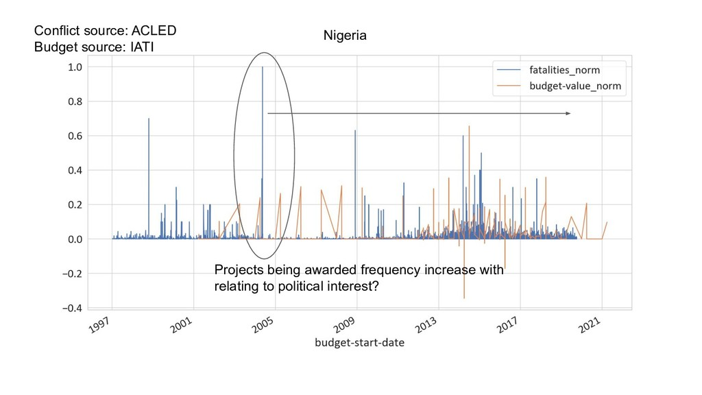 Projects being awarded frequency increase with ...