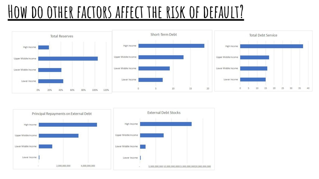 How do other factors affect the risk of default?