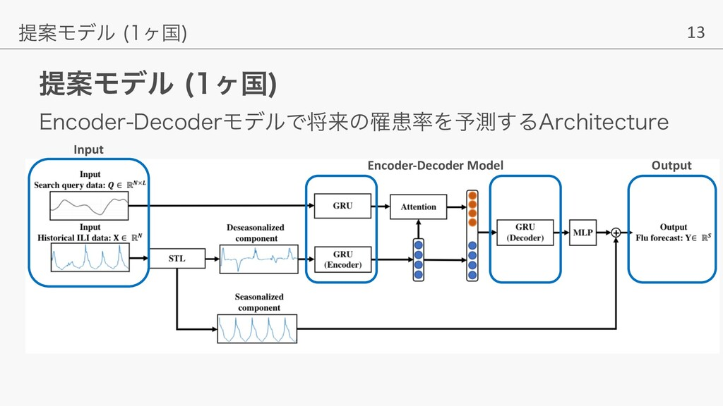 13 ఏҊϞσϧ ϲࠃ  ఏҊϞσϧ ϲࠃ  Output Encoder-Decoder...
