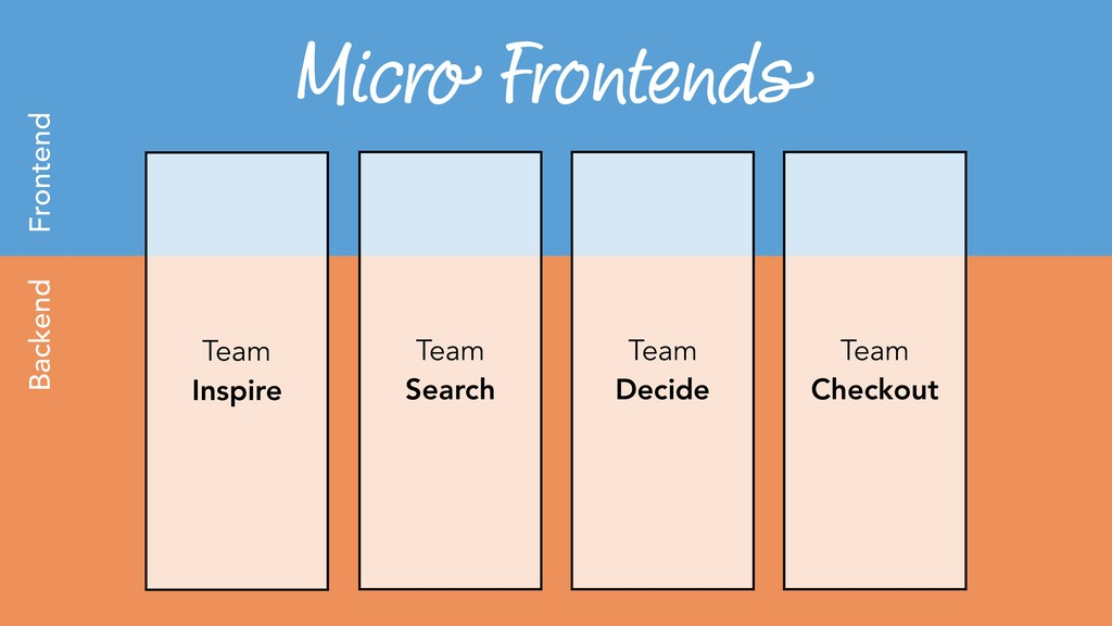 Micro Frontends Team Inspire Team Search Team D...