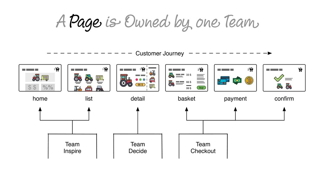 A Page is Owned by one Team 2 33 $ 66 $ 99 $ bu...