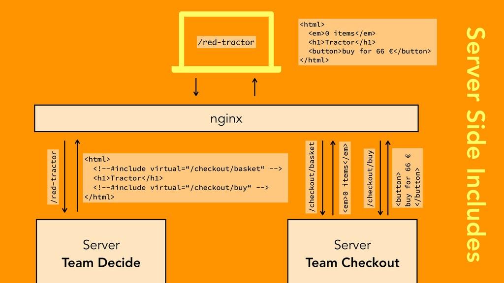 Server Side Includes Server Team Decide nginx S...