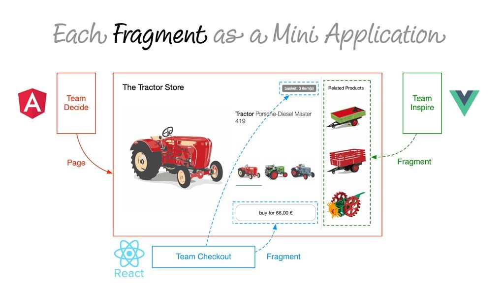 Each Fragment as a Mini Application Team Decide...