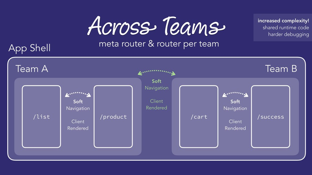 Across Teams meta router & router per team /pro...