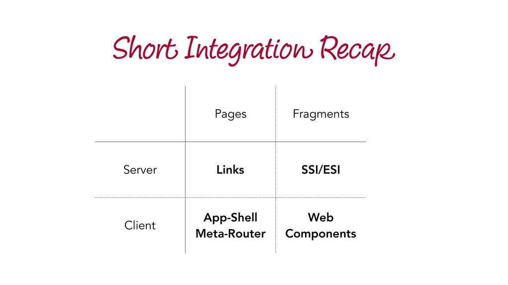 Short Integration Recap Pages Fragments Server ...