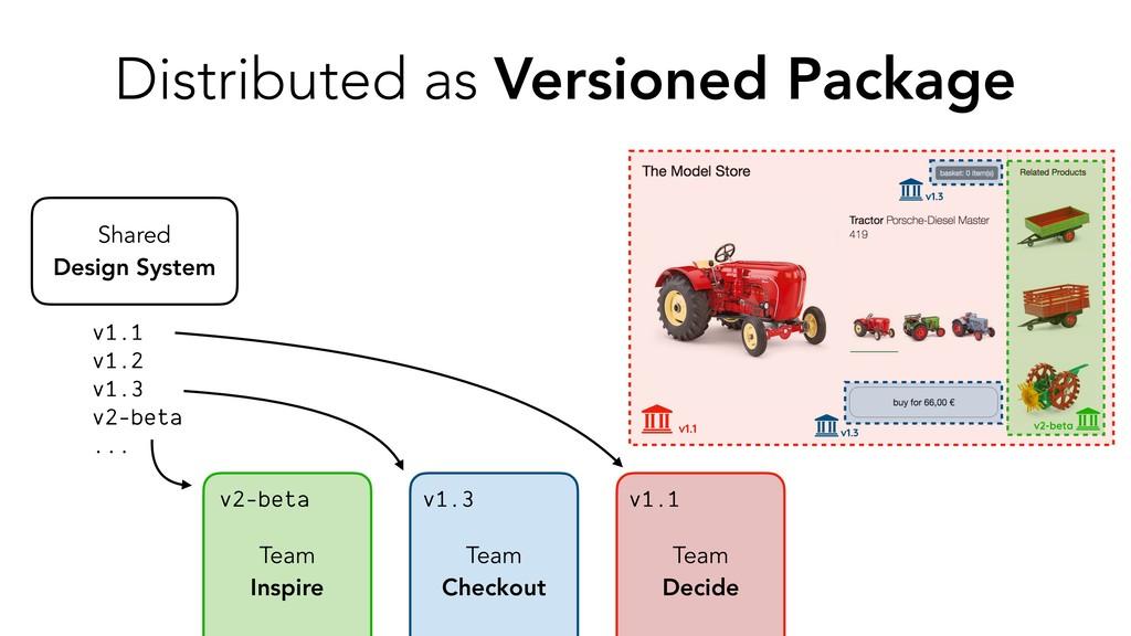 Shared Design System Team Inspire Team Decide T...
