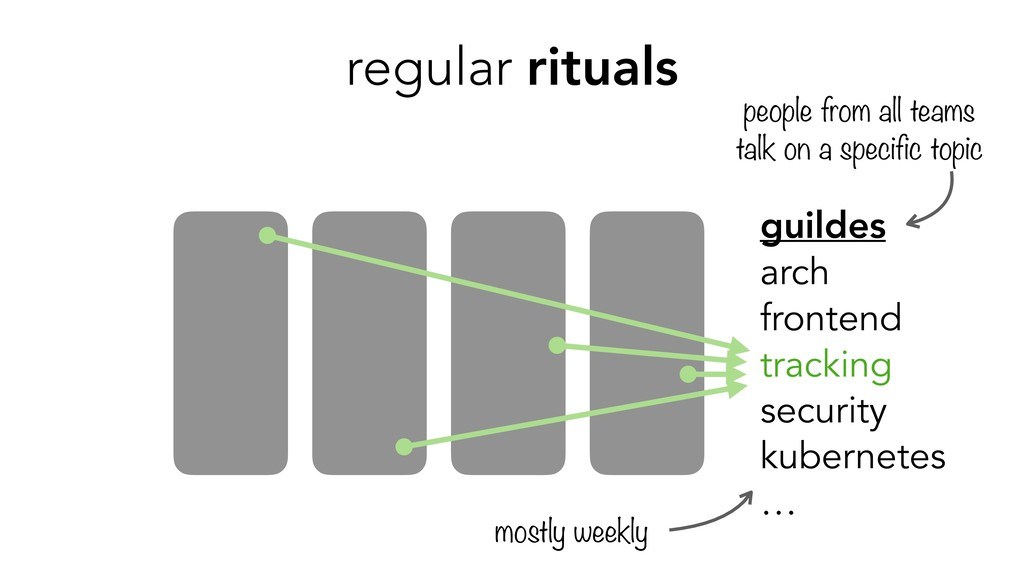 regular rituals guildes arch frontend tracking ...