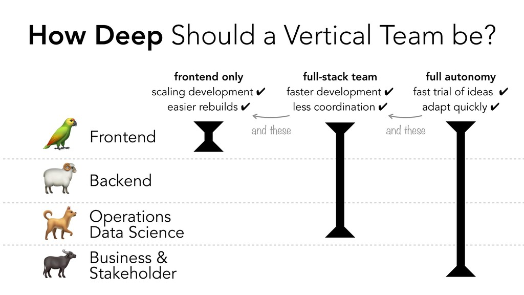 . / 0 1 How Deep Should a Vertical Team be? Fro...