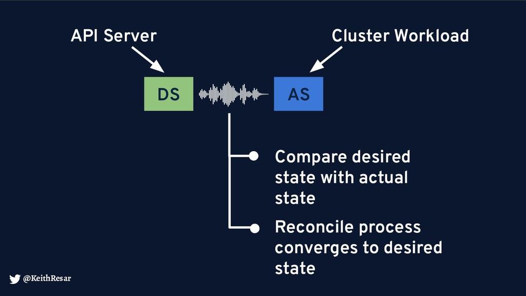 @KeithResar DS AS API Server Cluster Workload C...
