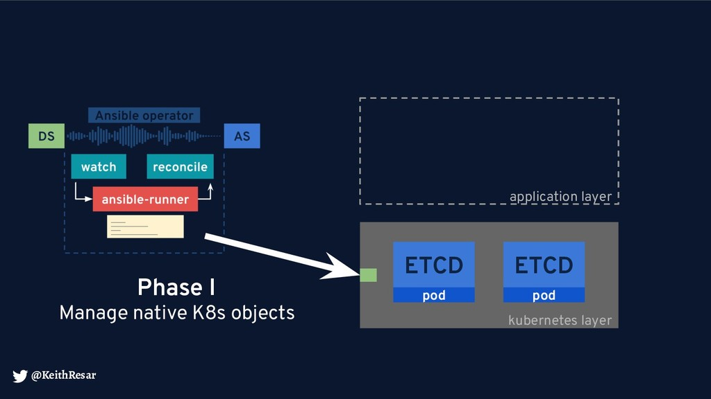 @KeithResar kubernetes layer ETCD pod ETCD pod ...