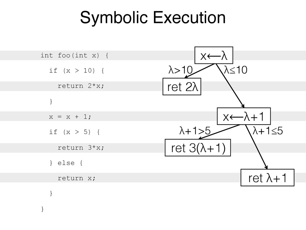 λ+1>5 λ>10 λ≤10 Symbolic Execution int foo(int ...