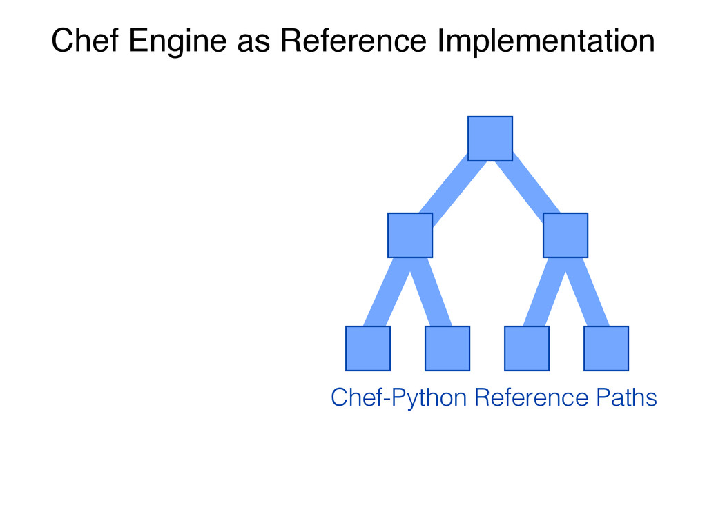 Chef Engine as Reference Implementation Chef-Py...