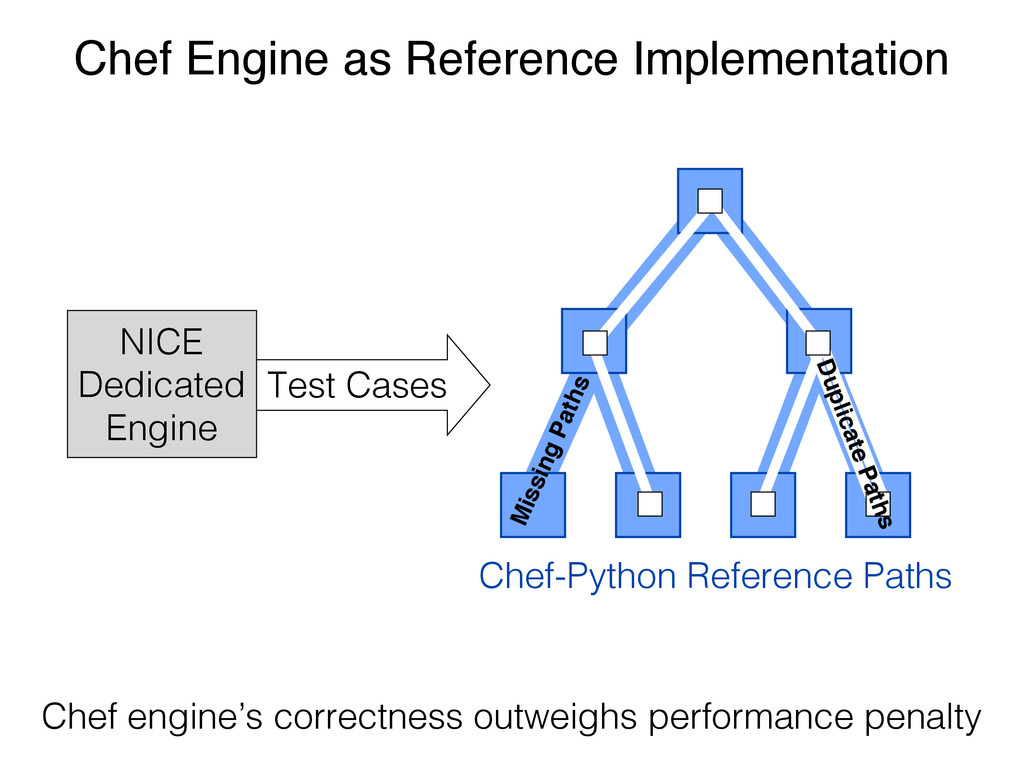 Test Cases Chef Engine as Reference Implementat...