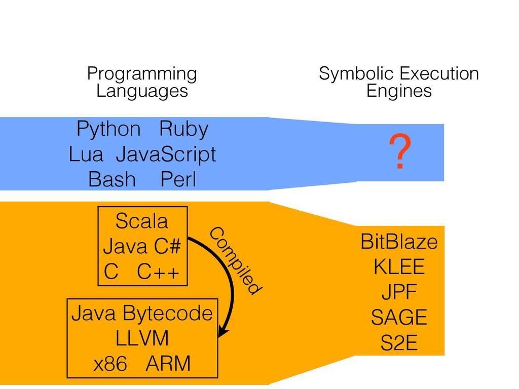 Programming Languages Symbolic Execution Engine...