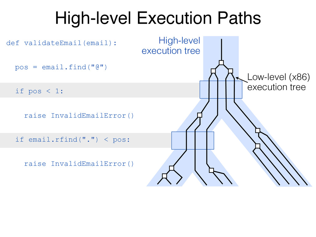 High-level Execution Paths def validateEmail(em...
