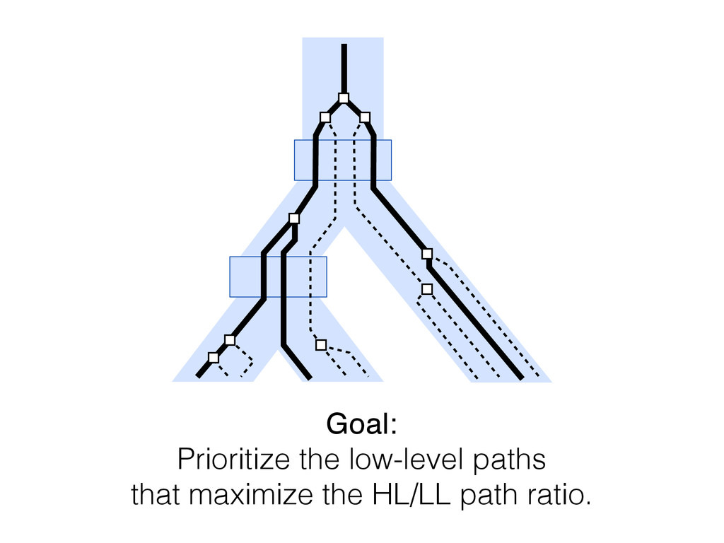 Goal: Prioritize the low-level paths that maxim...