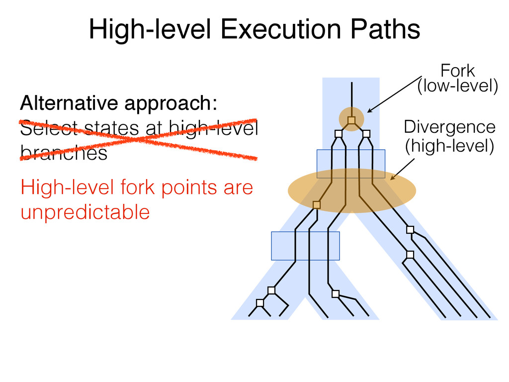 High-level Execution Paths Fork (low-level) Div...