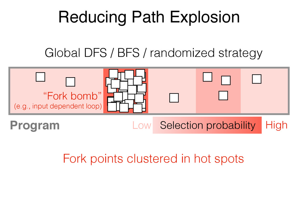 Reducing Path Explosion Fork points clustered i...