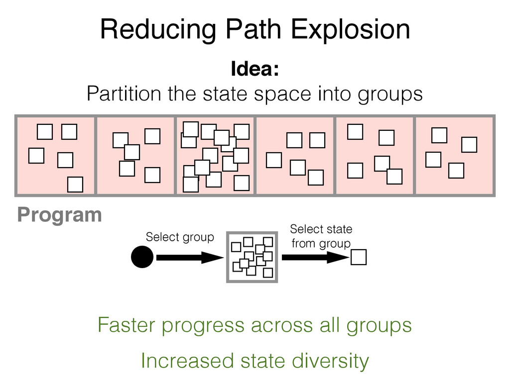 Reducing Path Explosion Program Idea: Partition...
