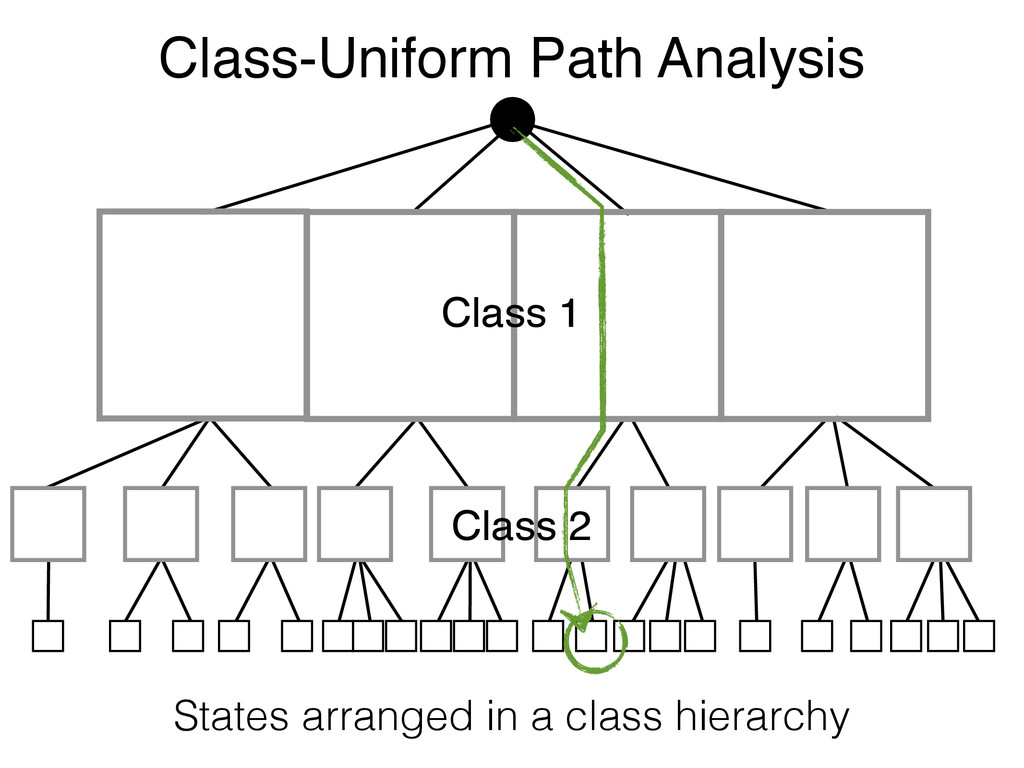 Class-Uniform Path Analysis States arranged in ...