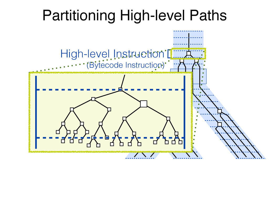 Partitioning High-level Paths High-level Instru...