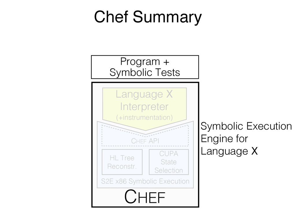 Program + Symbolic Tests Symbolic Execution Eng...