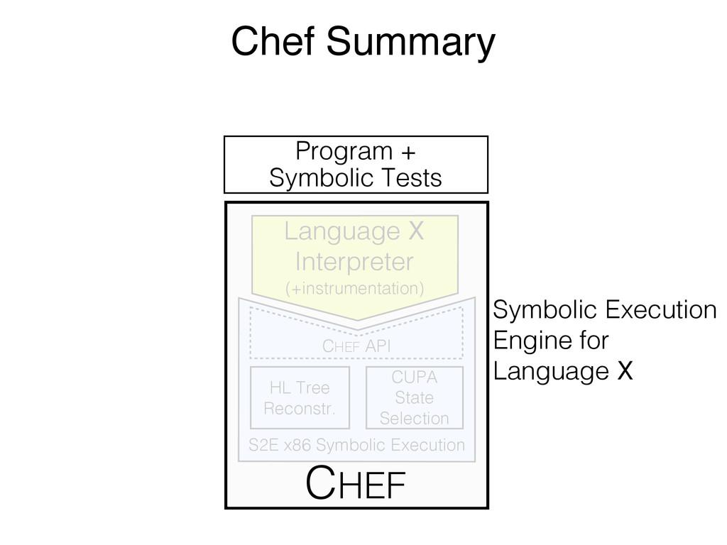 Program + Symbolic Tests Symbolic Execution Eng...