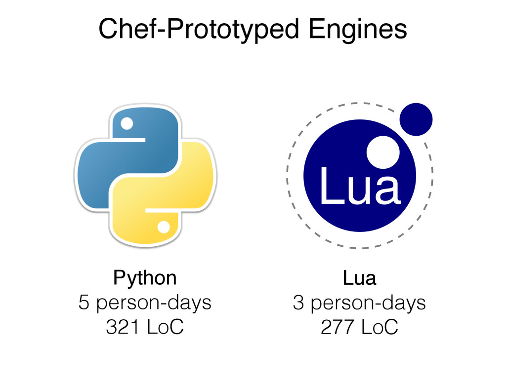 Chef-Prototyped Engines Python 5 person-days 32...
