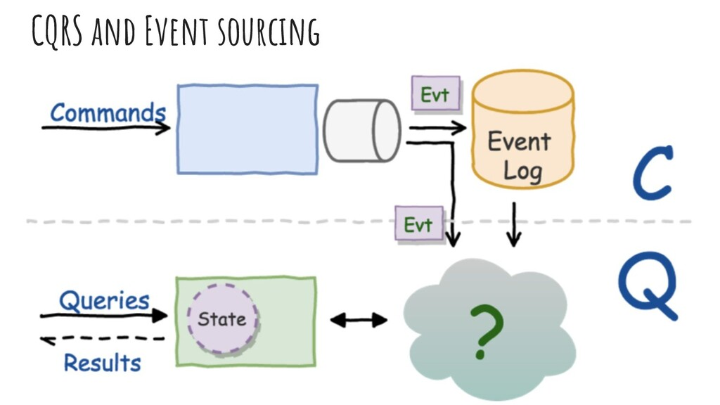 CQRS and Event sourcıng