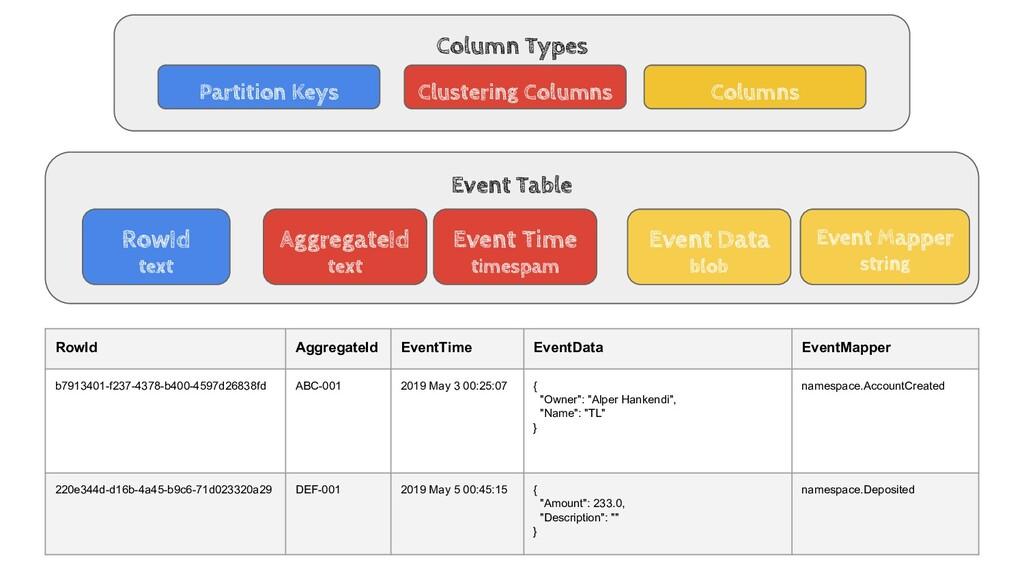 Column Types Partition Keys Clustering Columns ...
