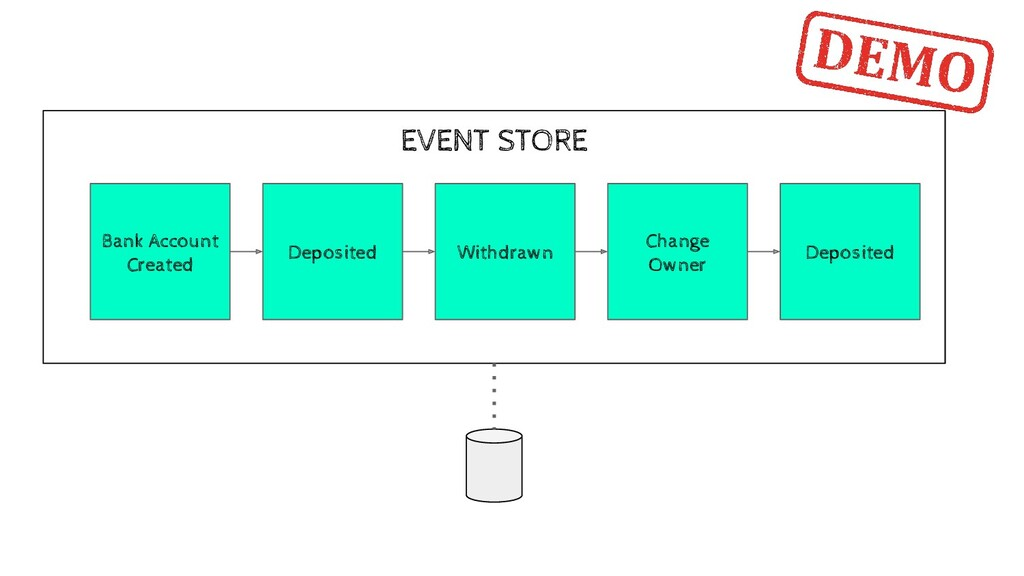 EVENT STORE Bank Account Created Deposited With...